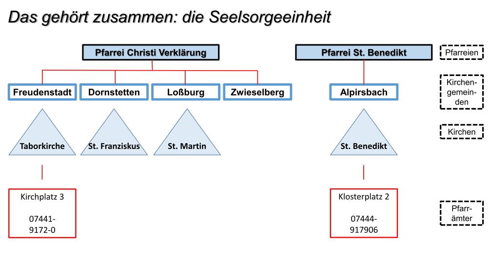 h tten sie 39 s gewusst katholische kirchengemeinden alpirsbach und freudenstadt. Black Bedroom Furniture Sets. Home Design Ideas